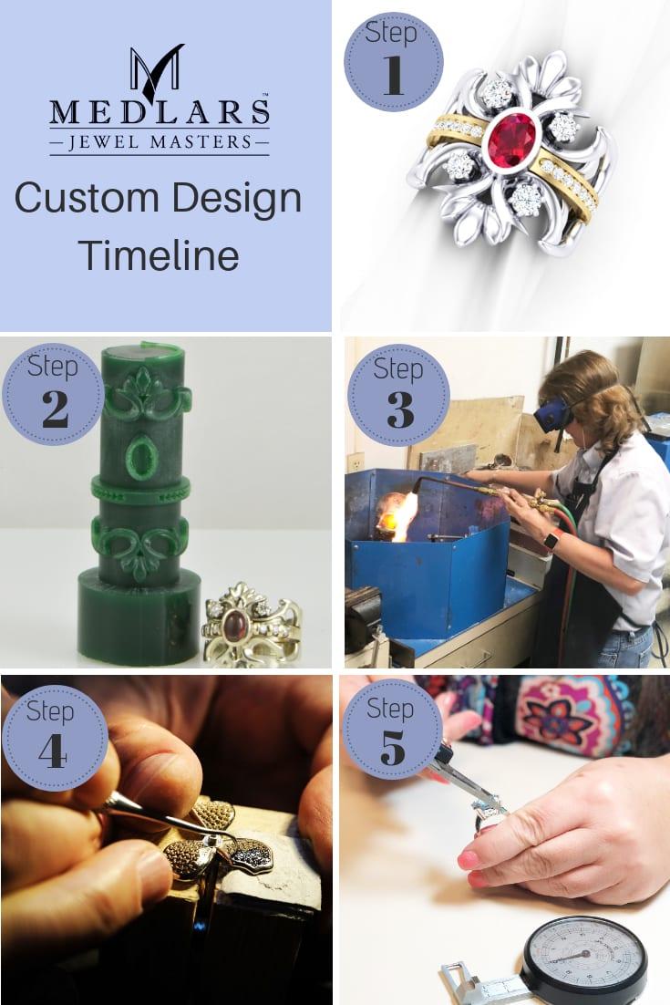 Design Time- 3 weeks
